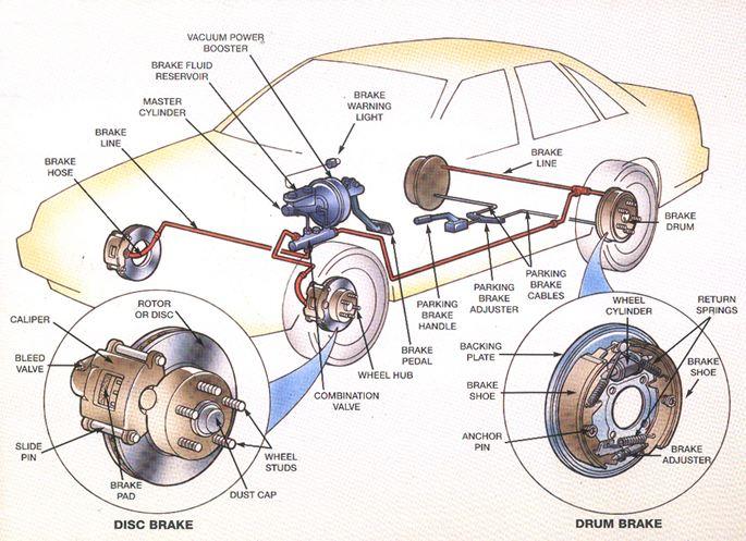 auto repair brakes